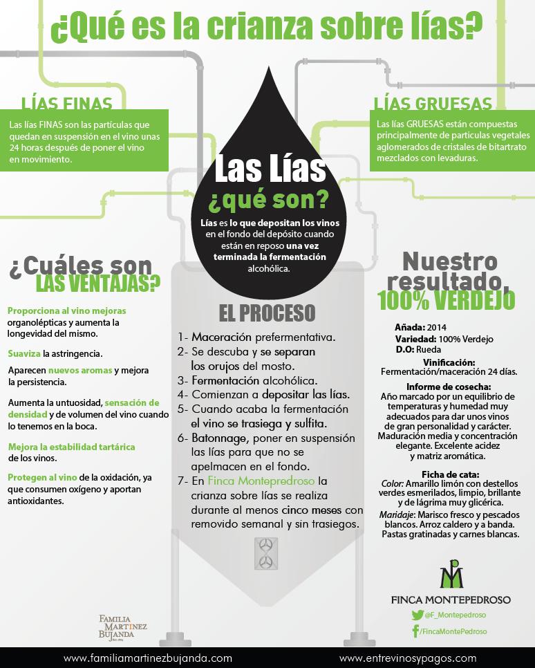 Infografía que muestra en qué consiste la crianza sobre lías de Finca Montepedroso.