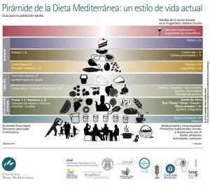 Foto: Fundación Dieta Mediterránea